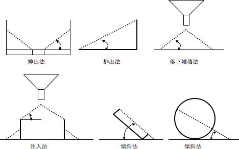 安息角 | 粉粒体物性測定 | 環境...